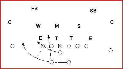 Coaching The 4 3 Defense The Basics
