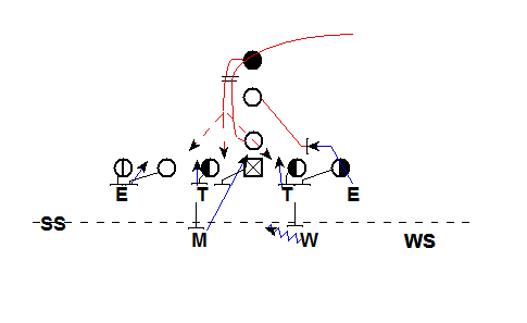 4-2-5 Defense vs Inside Zone