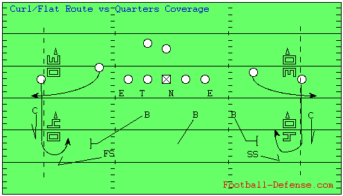 4-3 Defense Quarters vs Curl-Flat Route