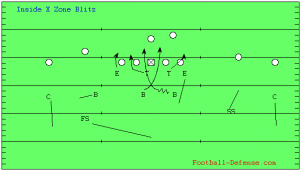 Inside Zone Blitz