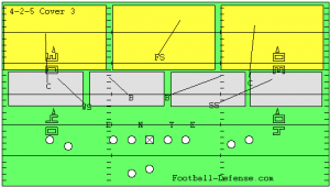 4-2-5 Defense Cover 3