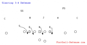Slanting 3-4 Defense