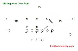3-3-5 Defensive Line Slants