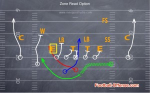 How to Run the Zone Read Option