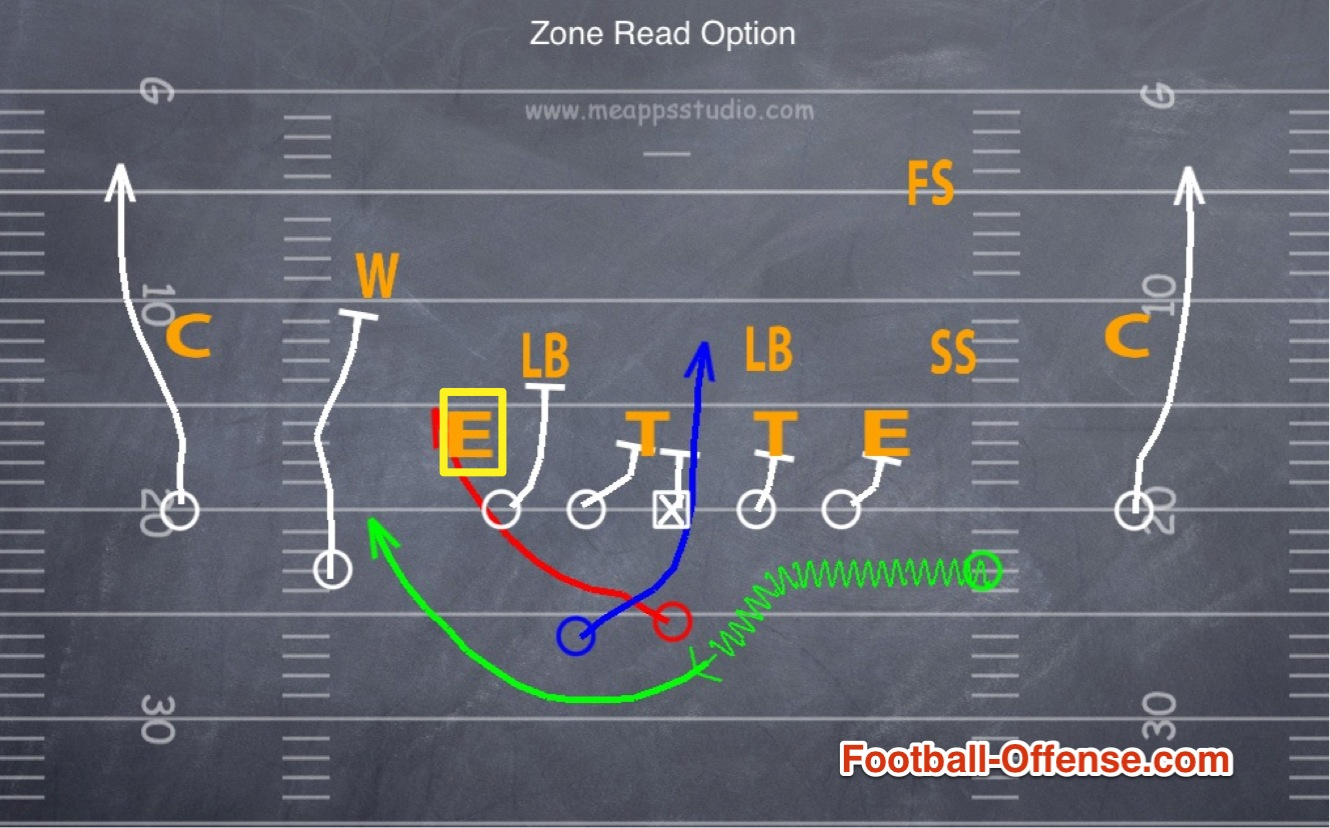 Read Option Offense Playbook