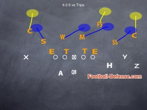 Coaching your 4-2-5 Defense to defend Trips Formations