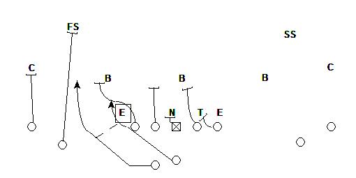 Speed Option vs 4-3 defense