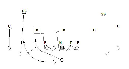 Speed Option versus 4-3 Defense