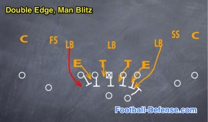 Attacking Pass Protection with a Double Edge, Man Blitz