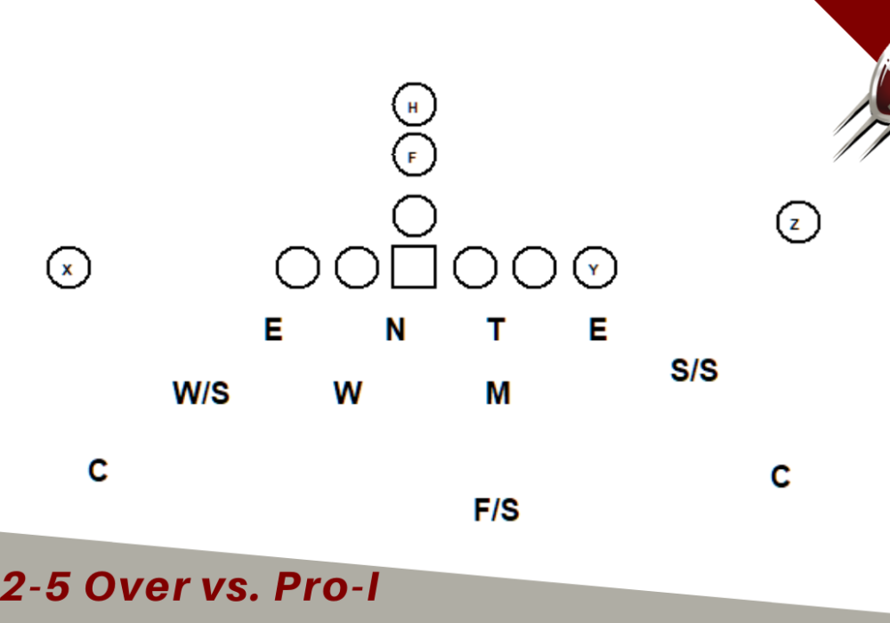 4-2-5 Defense vs Pro I Formation