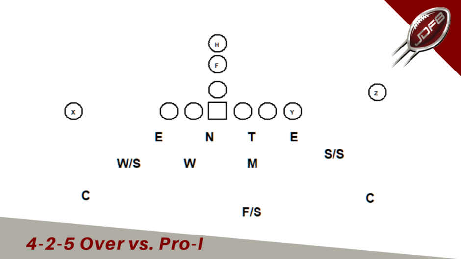 4-2-5 Defense vs Pro I Formation