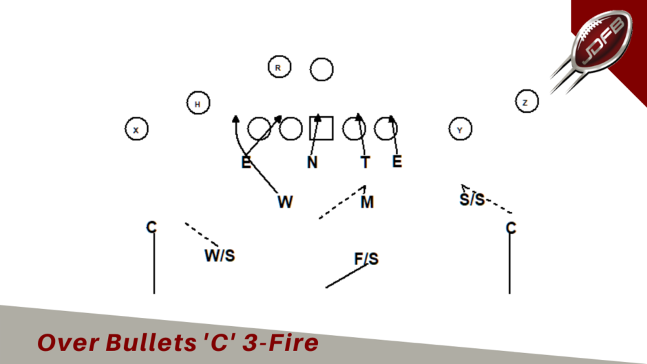 Image of 4-2-5 Defense Over Bullets 'C' Blitz