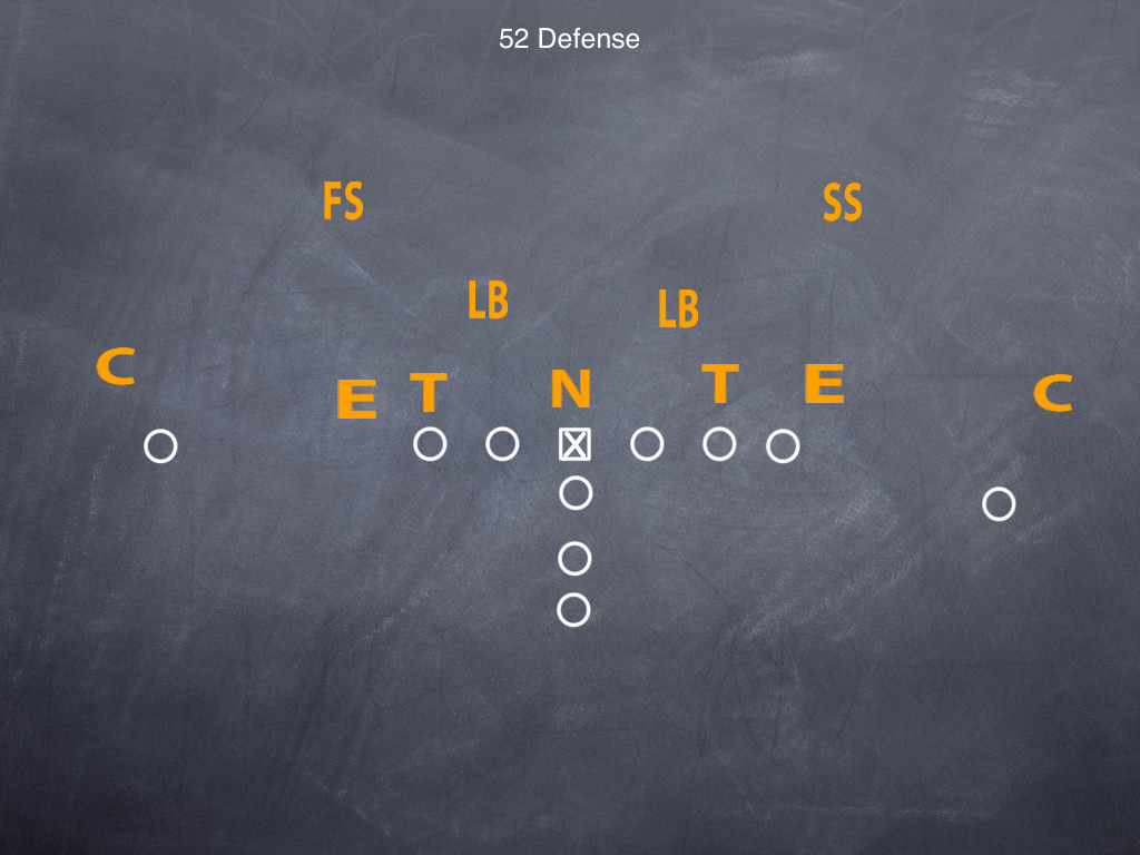 What S The Difference Part 2 5 2 Defense Vs 5 3 Defense