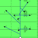 Get Rid of Receiver Confusion Once and For All:  9 Tips for Creating a Passing Route Tree