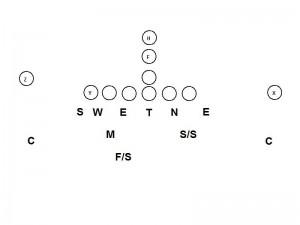 46 Defense vs I Formation