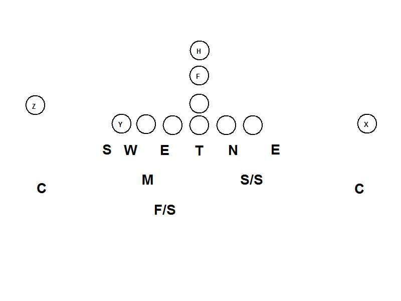 The 5 Defensive Schemes that Dominate - Joe Daniel Football