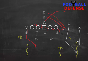 Defending Sprint Out Pass with 4-2-5 Defense