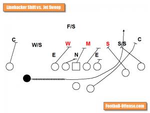 linebacker shift vs jet sweep