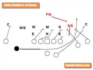 jet sweep vs safety rotation