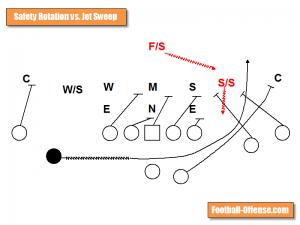 jet sweep vs safety rotation