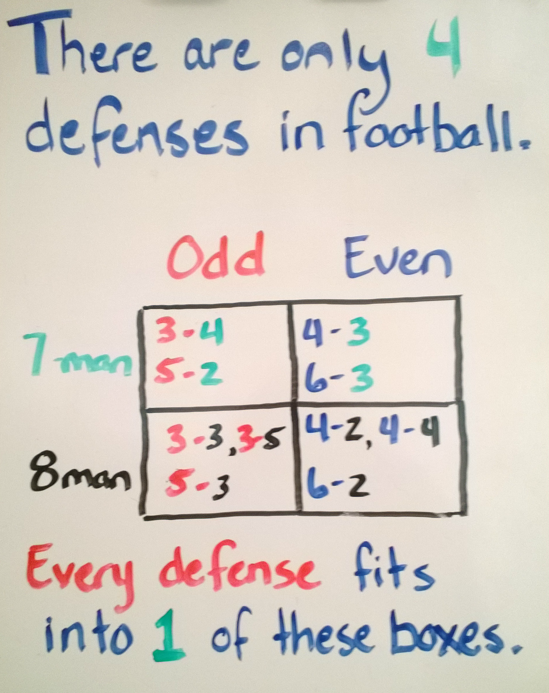 Fbcp Episode 80 The 4 Types Of Defense In Football