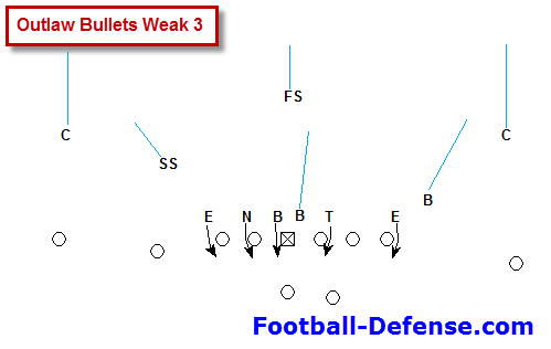 Panthers Middle Pressure Zone Blitz