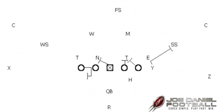 """SEVEN"" Call vs. Inside Shade Defensive End"