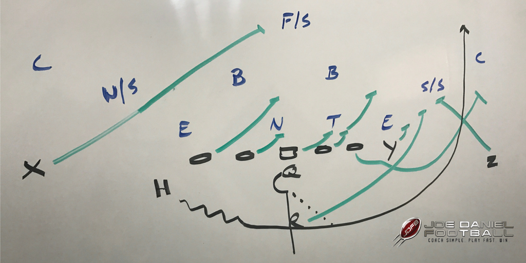 How To Get Outside With The H-Back in Your 1-Back Offense