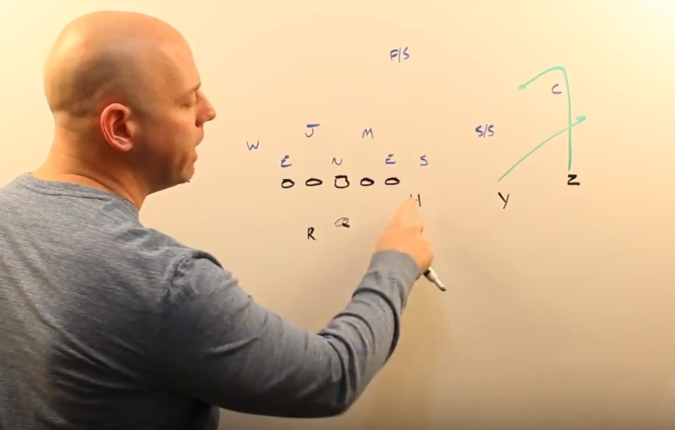 How to Coach The Curl-Flat Passing Concept from Trips Formations