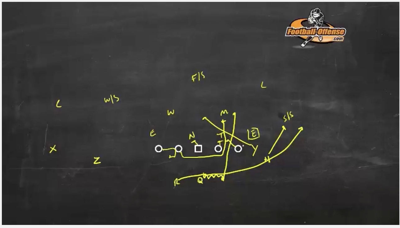 How To Coach The Power Read Play