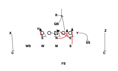 Defensive Line twist to help 33 Stack Defense Weakness