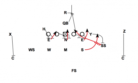 Safety Blitz to help 33 Stack Defense Weakness