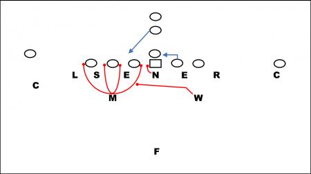 Guard Pull read in 46 Defense