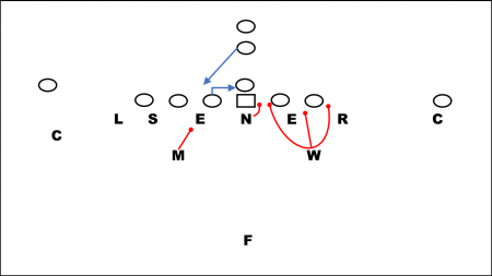 Keying Counter Play in the 46 Defense