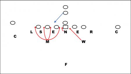 46 Defense keying the Fullback