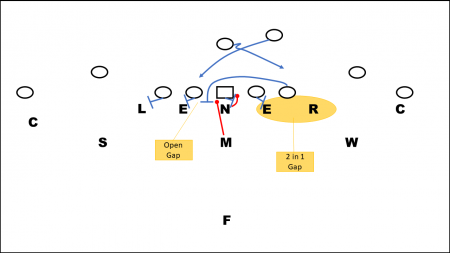 Problem for basic 46 defense run fits against lead plays