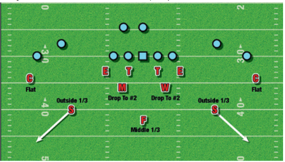 JDFB Quick Clinic #135 – Cover 3 Variations