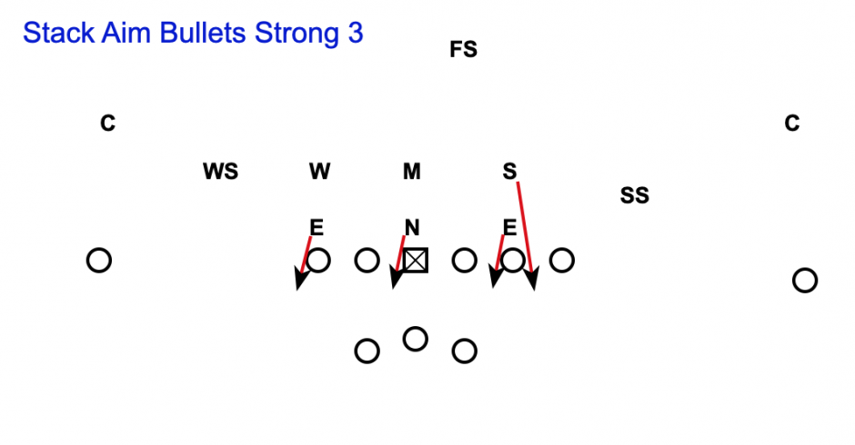 3-3-5 Defense Aim Bullets Strong 3 Call