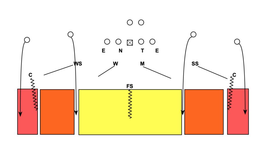 Cover 3 vs 4 verticals Diagram
