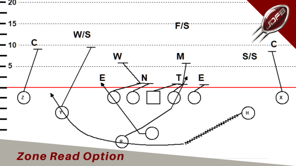 Zone Read Option vs 4-2-5 Defense