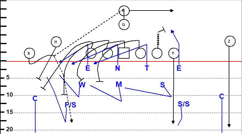 screen pass defense