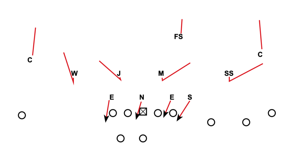 Cover 6 Defense with a 3-4 Defense front