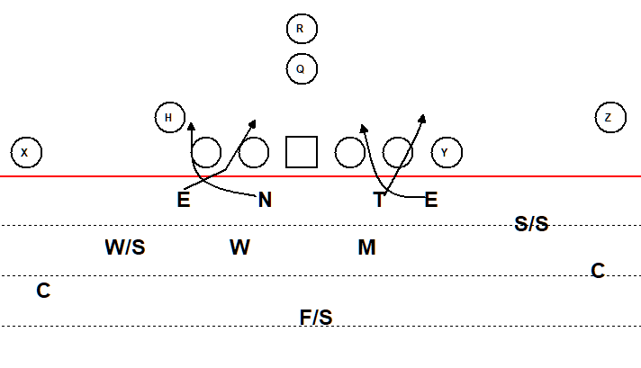 defensive line stunts