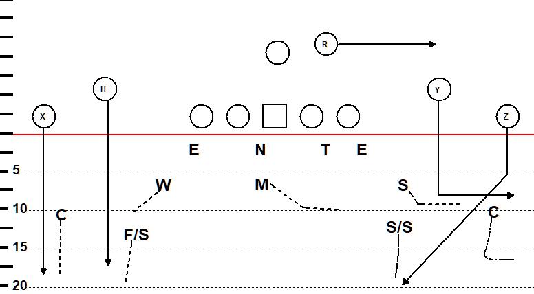2-read coverage in the Miami 4-3 Defense